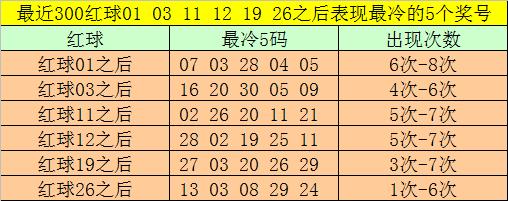 [公益彩票]大剑仙双色球第20059期:红球双胆07 13