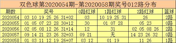 [公益彩票]彩客双色球第20059期:奇数2路红球号热出