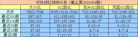 [公益彩票]明皇双色球第20059期:重防小号龙头