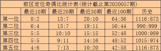 [公益彩票]林啸大乐透第20058期:后区首位预出偶
