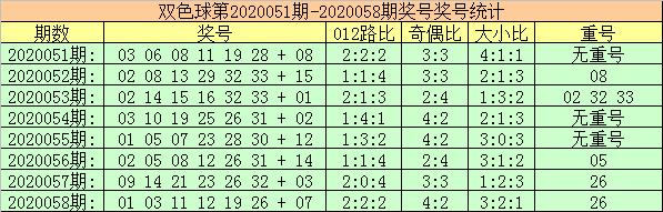 [公益彩票]玫瑰双色球第20059期:关注2路偶数蓝球