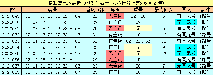 [公益彩票]潇洒哥双色球第20059期:红球必杀尾数7