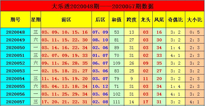 [公益彩票]季雨大乐透第20058期:推荐奇偶比2-3