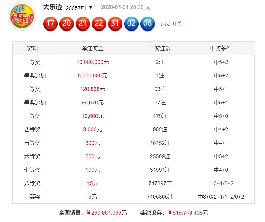 [公益彩票]刘瑞乐透第20058期:前区杀码02 05 10