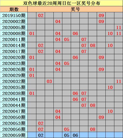 [公益彩票]亦玄双色球第20059期:预计红球连码开出