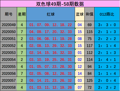[公益彩票]孙晓双色球第20059期:本期预计和值上升