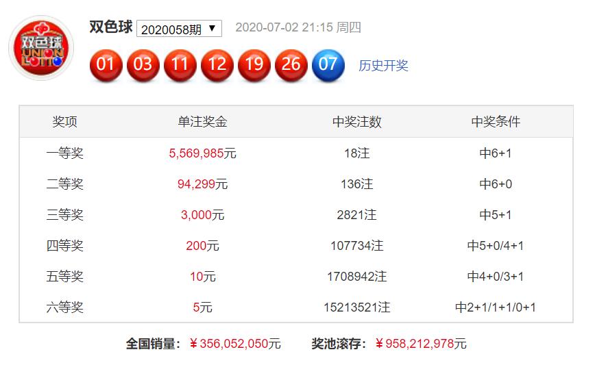 [公益彩票]刘瑞双色球第20059期:蓝球杀码03 05 07