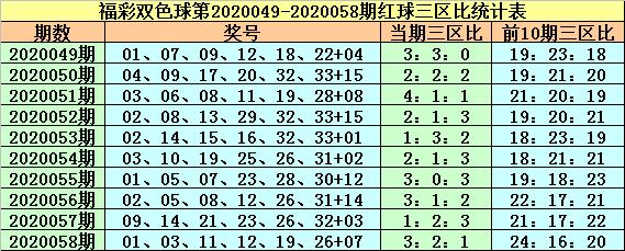 [公益彩票]紫荆花双色球第20059期:红球3区比1-3-2