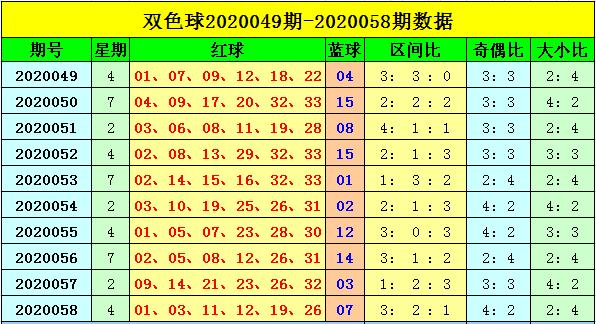 [公益彩票]刘海双色球第20059期:红球大小比3-3
