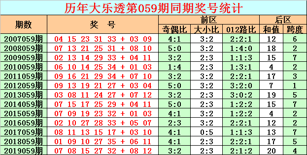 [公益彩票]彩客大乐透第20059期:后区预出奇数和值