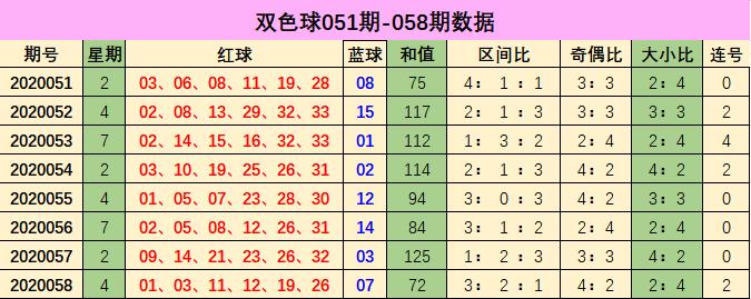 [公益彩票]心语双色球第20059期:偶数红球热出