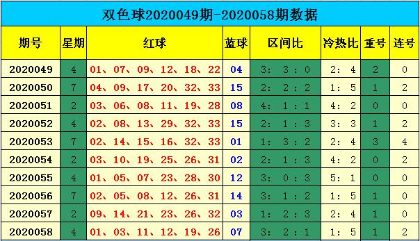 [公益彩票]天赐双色球第20059期:红球重号参考12