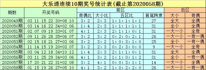 [公益彩票]豹子頭大樂透第20059期:前區龍頭走高