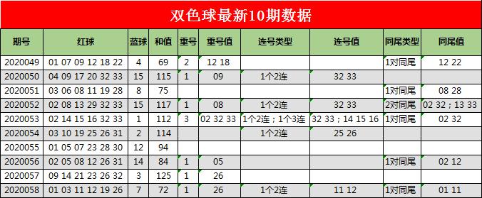 [公益彩票]小狐仙双色球第20059期:红球连码04 05