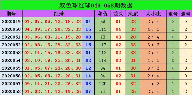 [公益彩票]江香蓝双色球第20059期:红球重号轮空