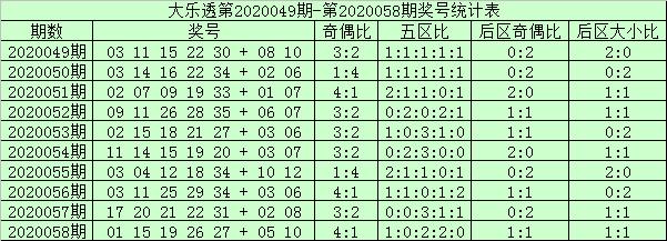 [公益彩票]阿财大乐透第20059期:前一区走温