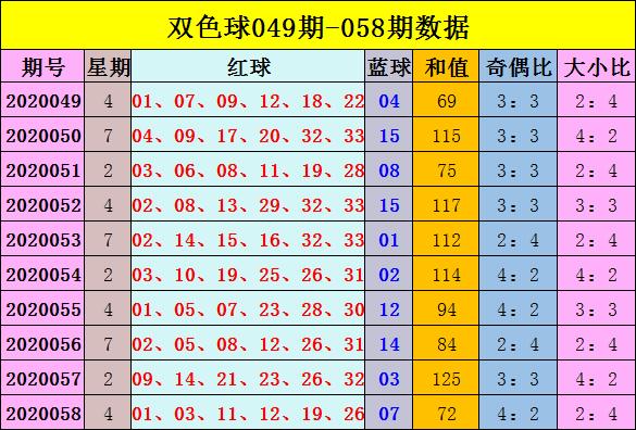 [公益彩票]樊语双色球第20059期:红球奇偶比关注3-3