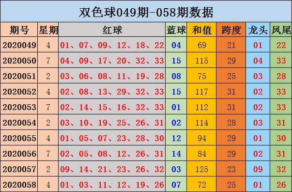 [公益彩票]黄珊双色球第20059期:红球跨度预走高