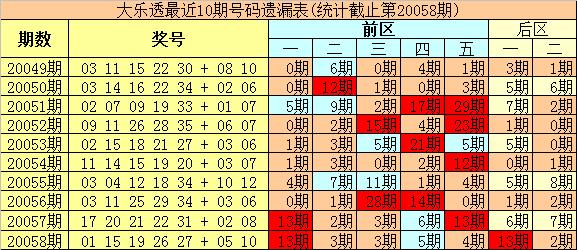 [公益彩票]豹王大乐透第20059期:后区和值参考21