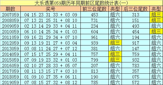 [公益彩票]船长大乐透第20059期:后区两码09 10