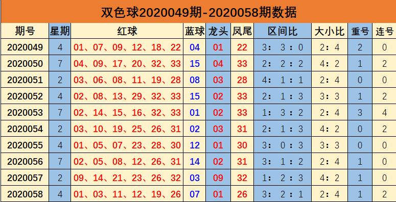 [公益彩票]余年双色球第20059期:龙头上升参考02