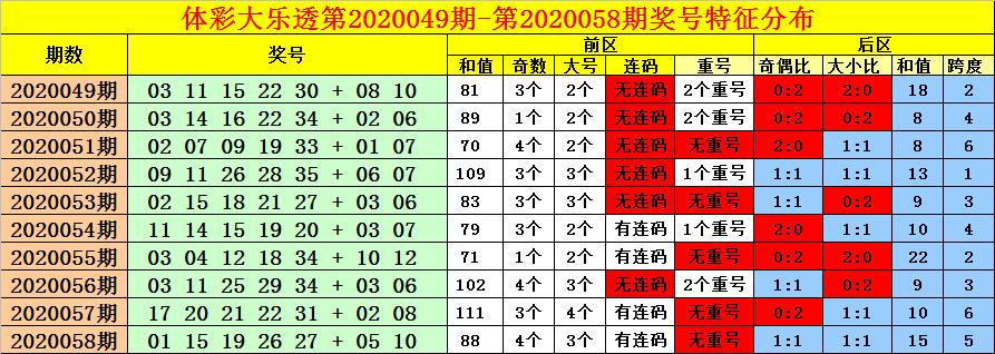 [公益彩票]老刀大乐透第20059期:后区大小比0-2