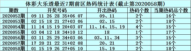[公益彩票]李真人大乐透第20059期:前区温码参考35