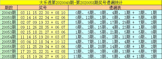 [公益彩票]財姐大樂透第20059期:后區重點參考熱碼