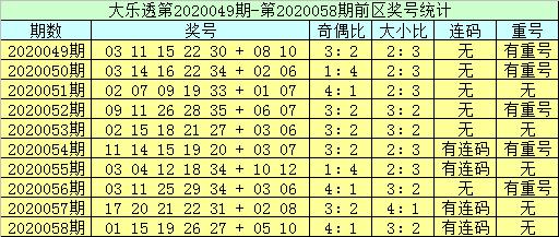 [公益彩票]李员外大乐透第20059期:前区双胆14 34