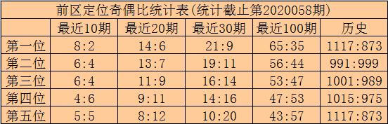 [公益彩票]林啸大乐透第20059期:预出奇数龙头