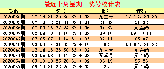 [公益彩票]CP哥蓝双色球第20060期:红球连码24 25
