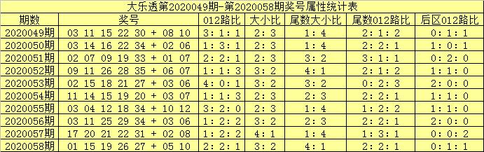 [公益彩票]吕洞阳大乐透第20059期:前区大号转热