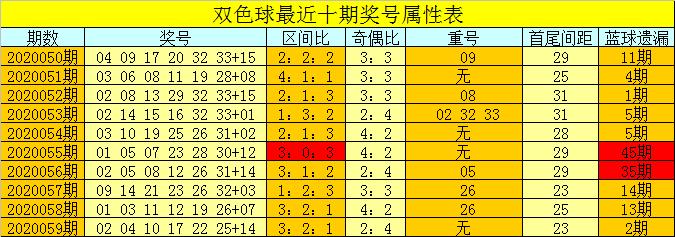 [公益彩票]芦阳清双色球第20060期:红二区大热