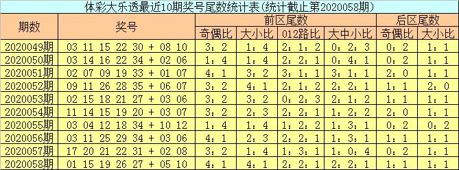 [公益彩票]邵老爷大乐透第20059期:前区偶数热出