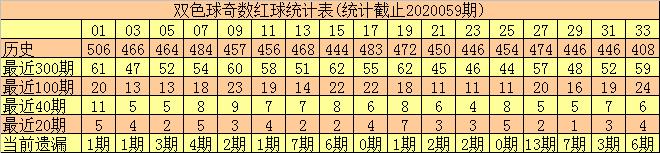 [公益彩票]和尚双色球第20060期:温码红球看好16 28