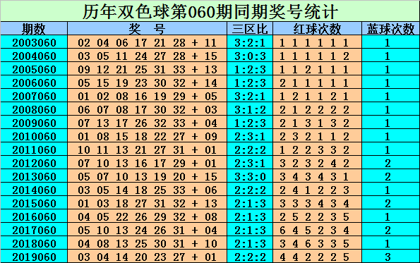 [公益彩票]刘贵双色球第20060期:红球排除三区热号