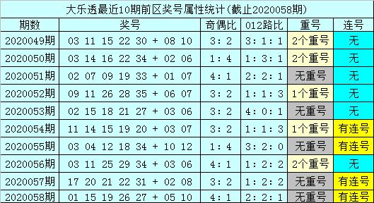 [公益彩票]孙山望大乐透第20059期:后区预出奇跨度