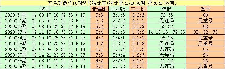 [公益彩票]暗皇双色球第20060期:蓝球号振幅走小