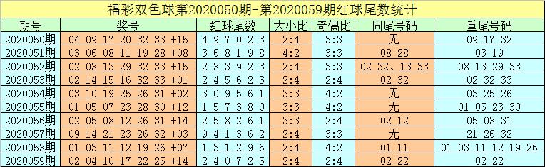 [公益彩票]牛飞双色球第20060期:预出奇数蓝球