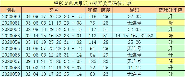 [公益彩票]王天财双色球第20060期:防龙头出2路号