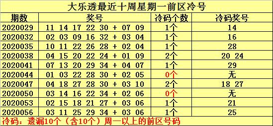 [公益彩票]何明大乐透第20059期:温号关注13
