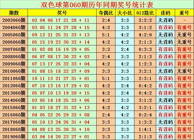 [公益彩票]花荣双色球第20060期:红球胆码02 21