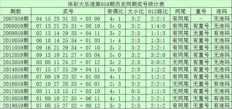 [公益彩票]青峰大乐透第20059期:前区胆码09 21