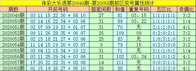 [公益彩票]何飞大乐透第20059期:前区胆码24 32