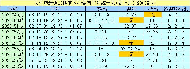 [公益彩票]孟浩然大乐透第20059期:后区关注热码