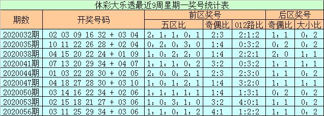 [公益彩票]石浩大乐透第20059期:前二区参考10 12