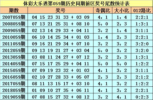 [公益彩票]苏苏大乐透第20059期:前区必杀尾数5