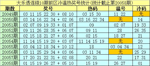 [公益彩票]南华天大乐透第20059期:前区冷码13 23