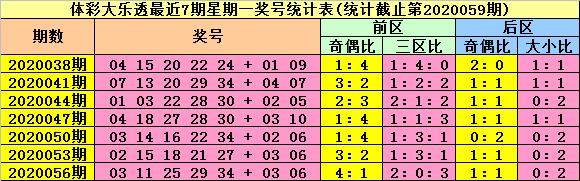 [公益彩票]陆白秋大乐透第20059期:奇偶比关注2-3