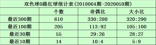 [公益彩票]沧海双色球第20060期:红球双胆11 28